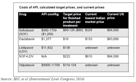 HCV Drug Price Table