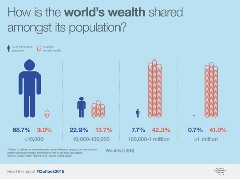 World Wealth Distribution